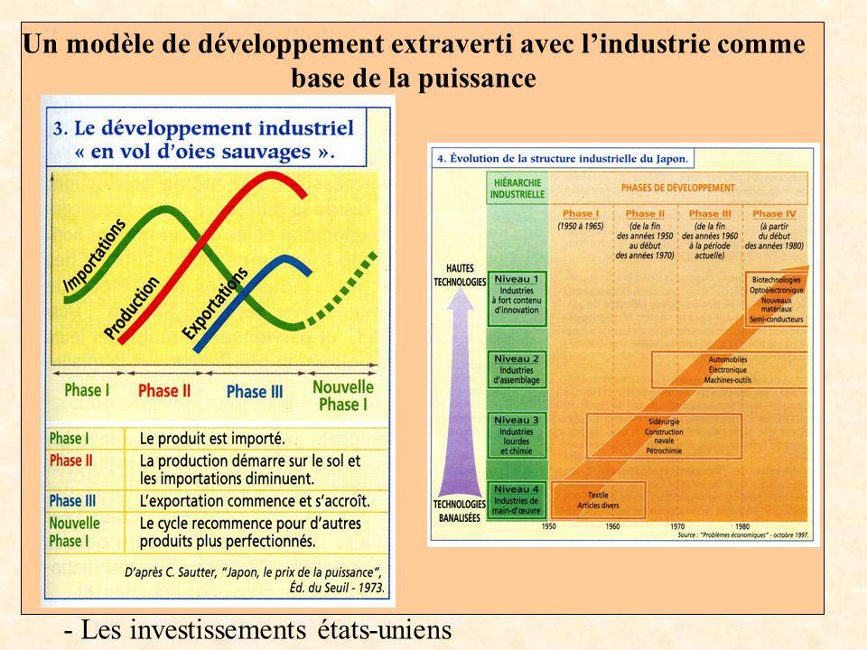 - Les investissements états-uniens