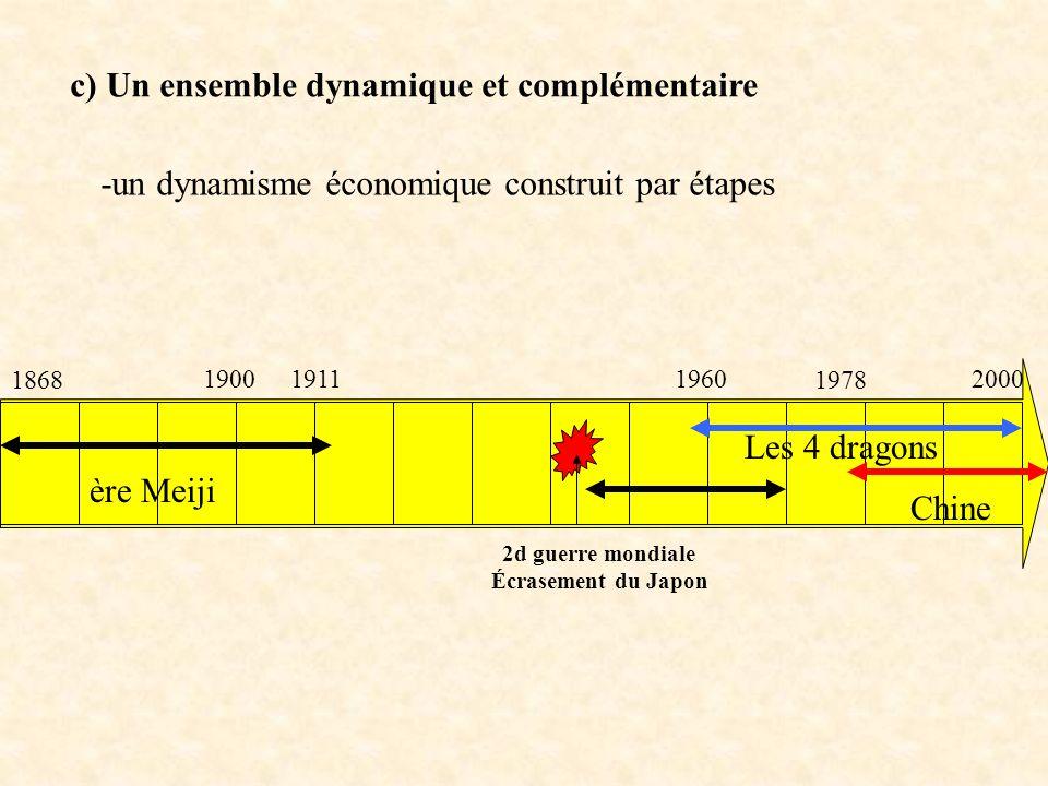 c) Un ensemble dynamique et complémentaire