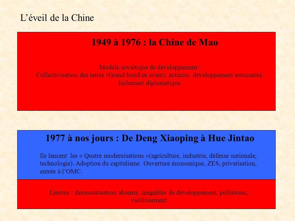 1977 à nos jours : De Deng Xiaoping à Hue Jintao