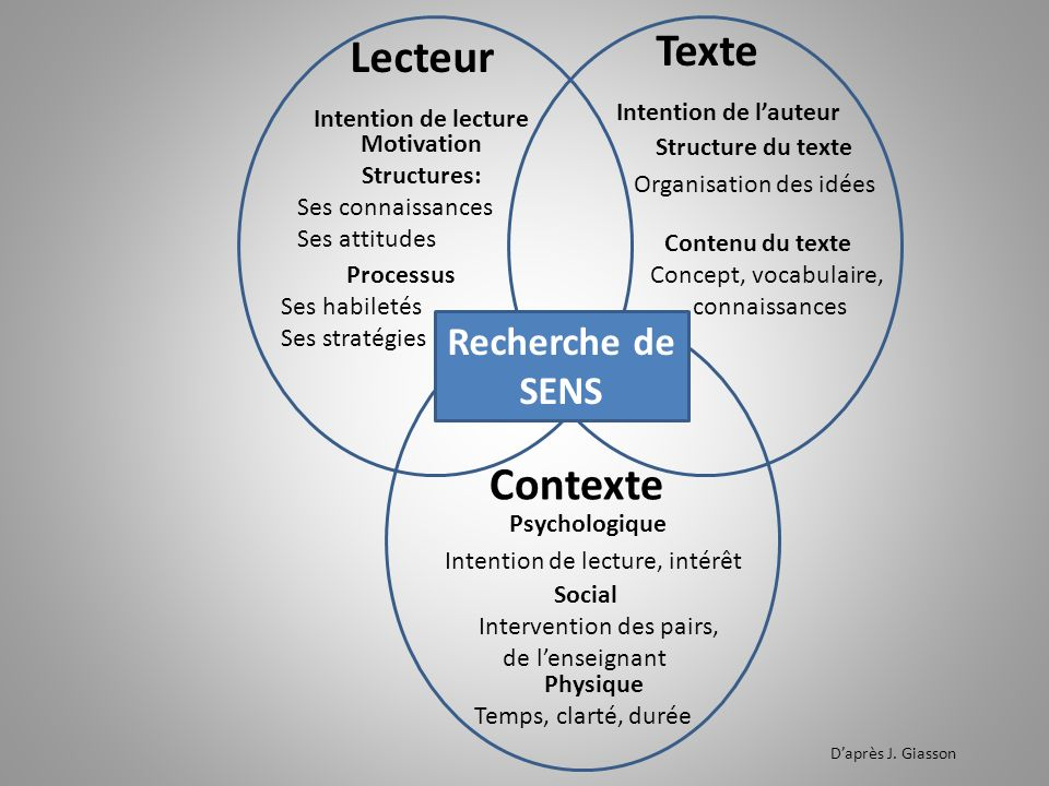 Texte Lecteur Structure du texte Contexte Psychologique Recherche de