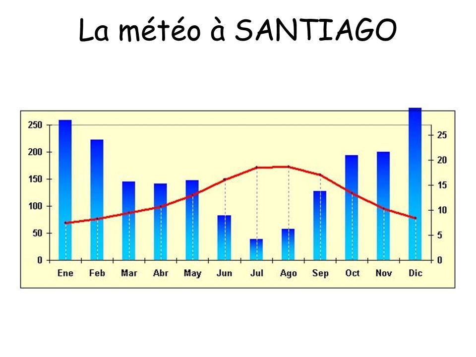 La météo à SANTIAGO