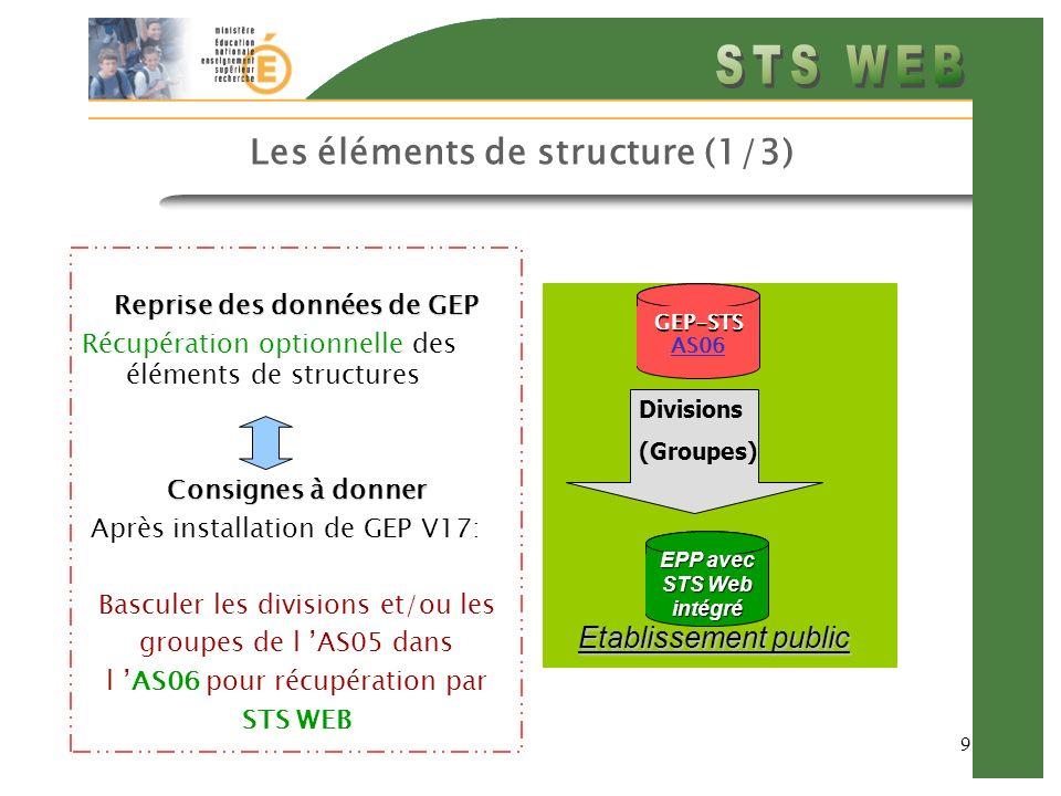 Les éléments de structure (1/3)