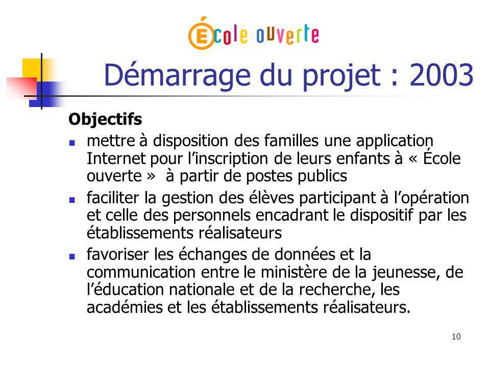 Démarrage du projet : 2003 Objectifs
