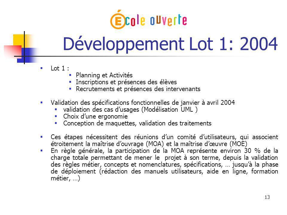 Développement Lot 1: 2004 Lot 1 : Planning et Activités