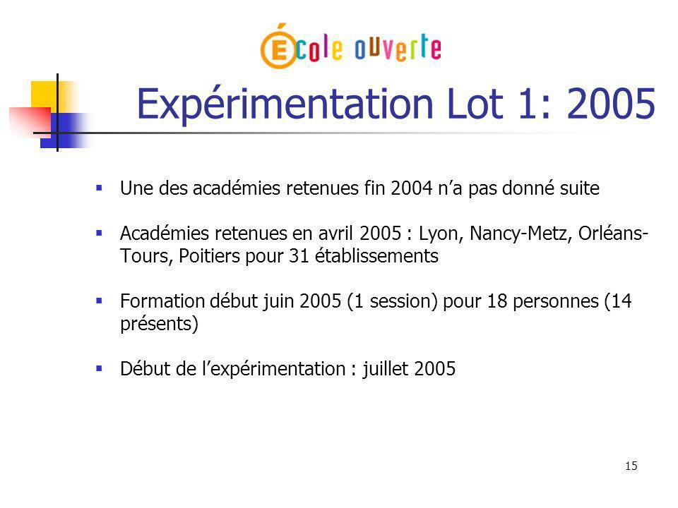 Expérimentation Lot 1: 2005 Une des académies retenues fin 2004 n'a pas donné suite.