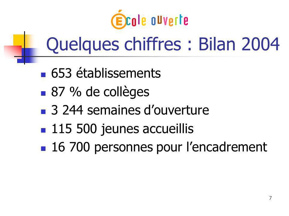 Quelques chiffres : Bilan 2004
