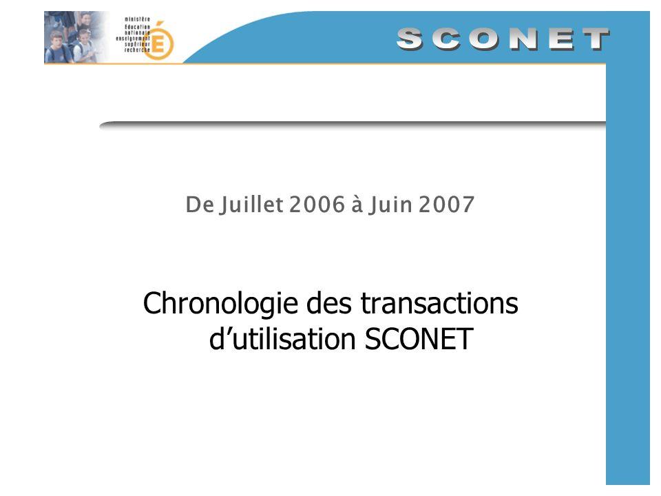 Chronologie des transactions d'utilisation SCONET