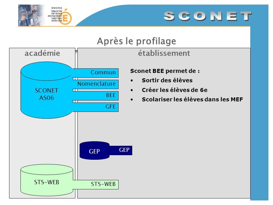 Après le profilage académie établissement SCONET AS06 GEP STS-WEB