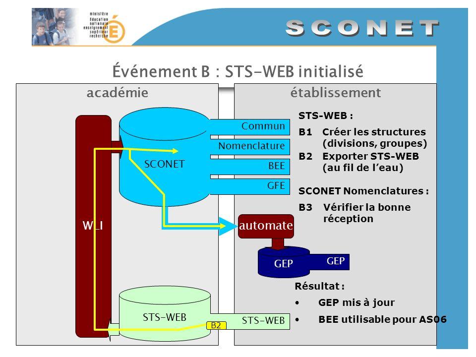 Événement B : STS-WEB initialisé