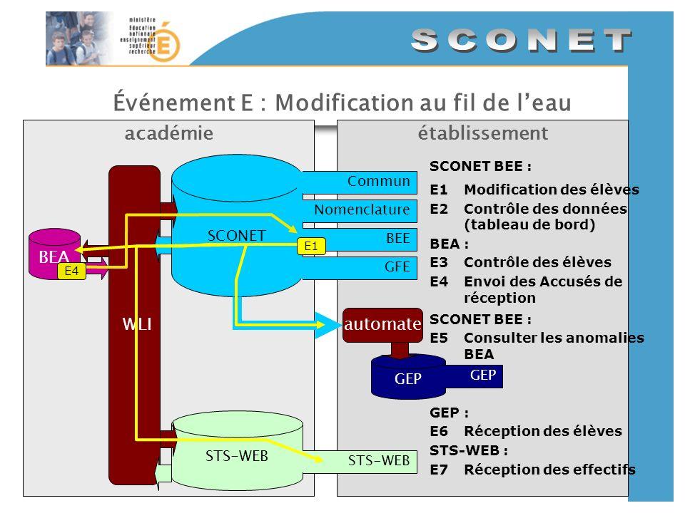 Événement E : Modification au fil de l'eau