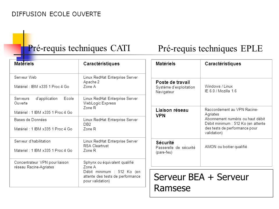 Pré-requis techniques CATI Pré-requis techniques EPLE