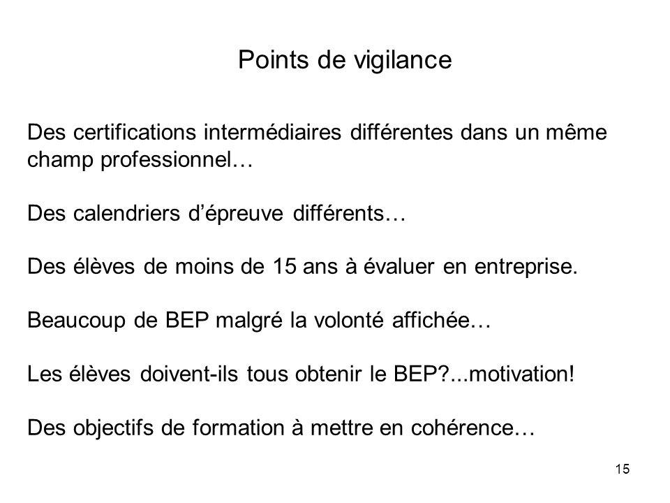 Points de vigilance Des certifications intermédiaires différentes dans un même champ professionnel…