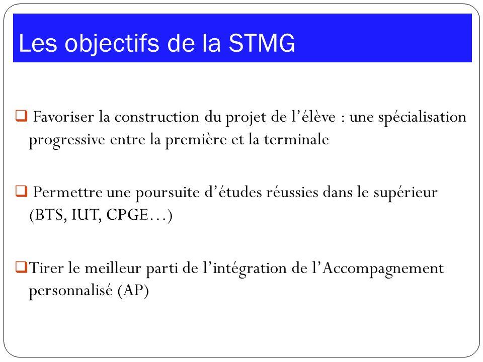 Les objectifs de la STMG