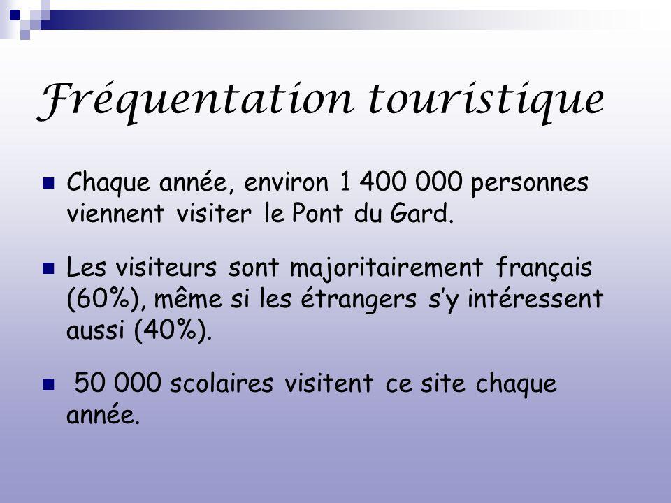 Fréquentation touristique