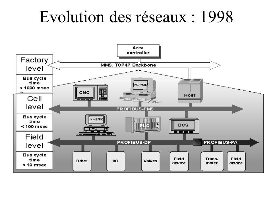 Evolution des réseaux : 1998