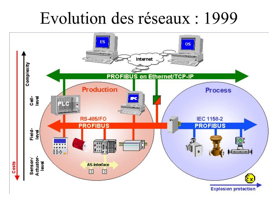 Evolution des réseaux : 1999