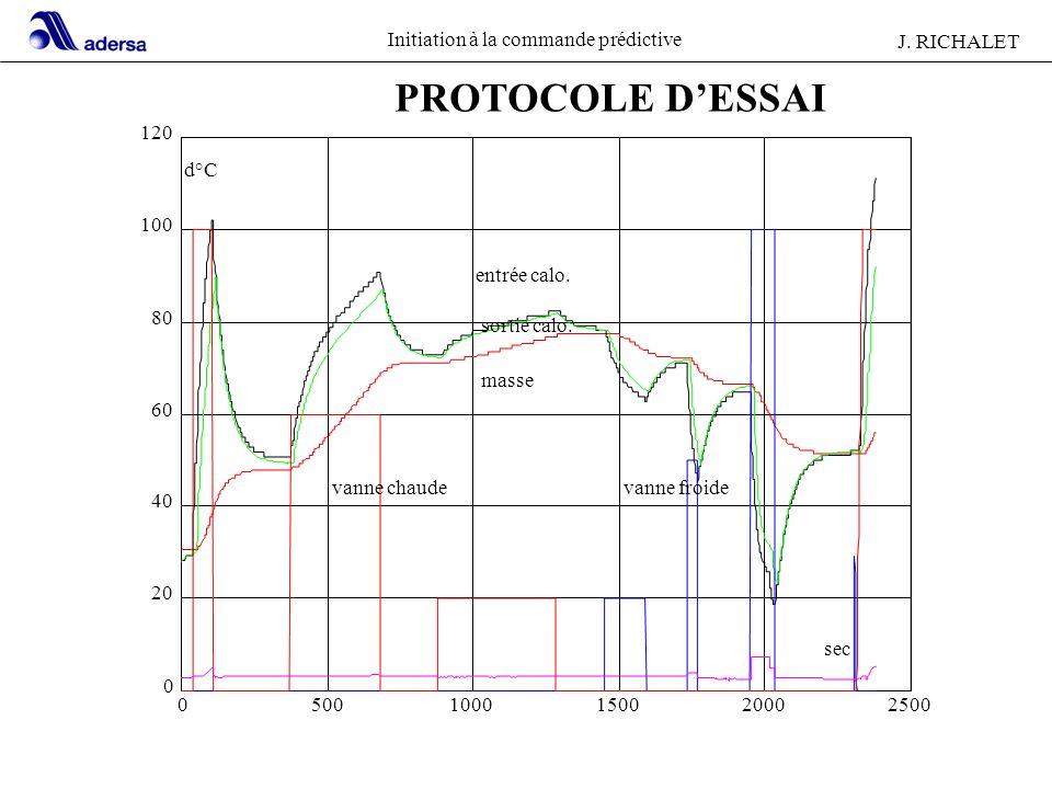 PROTOCOLE D'ESSAI 120 d°C 100 entrée calo. 80 sortie calo. masse 60