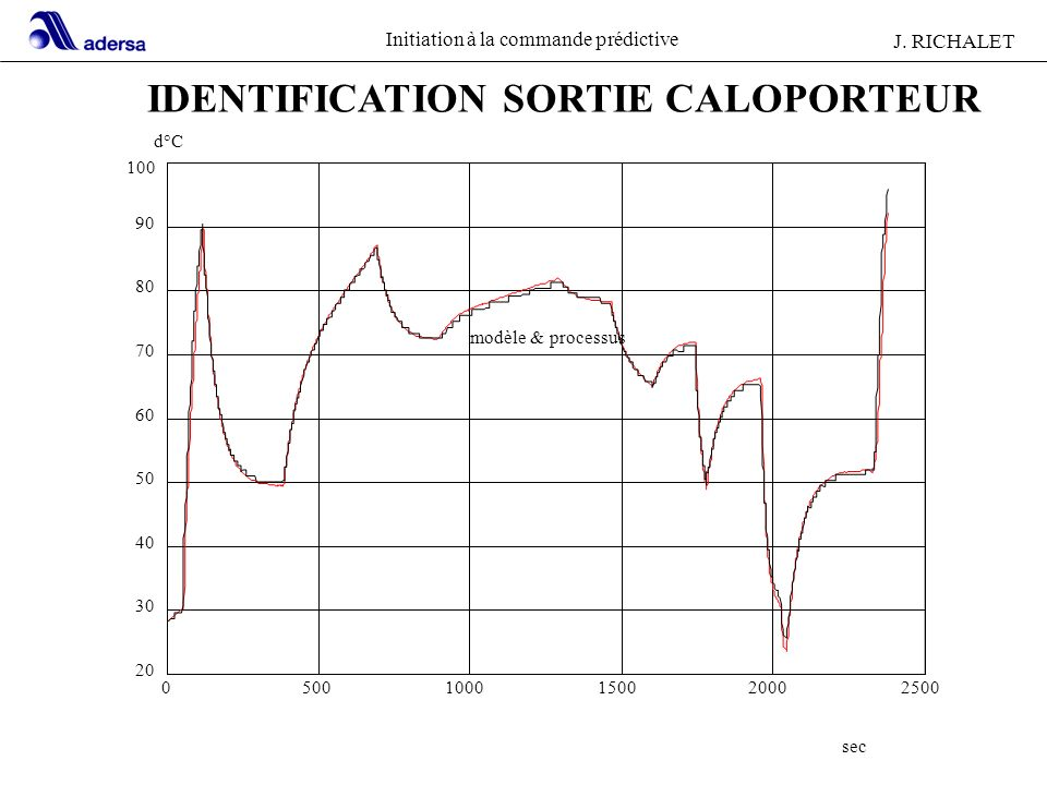 IDENTIFICATION SORTIE CALOPORTEUR