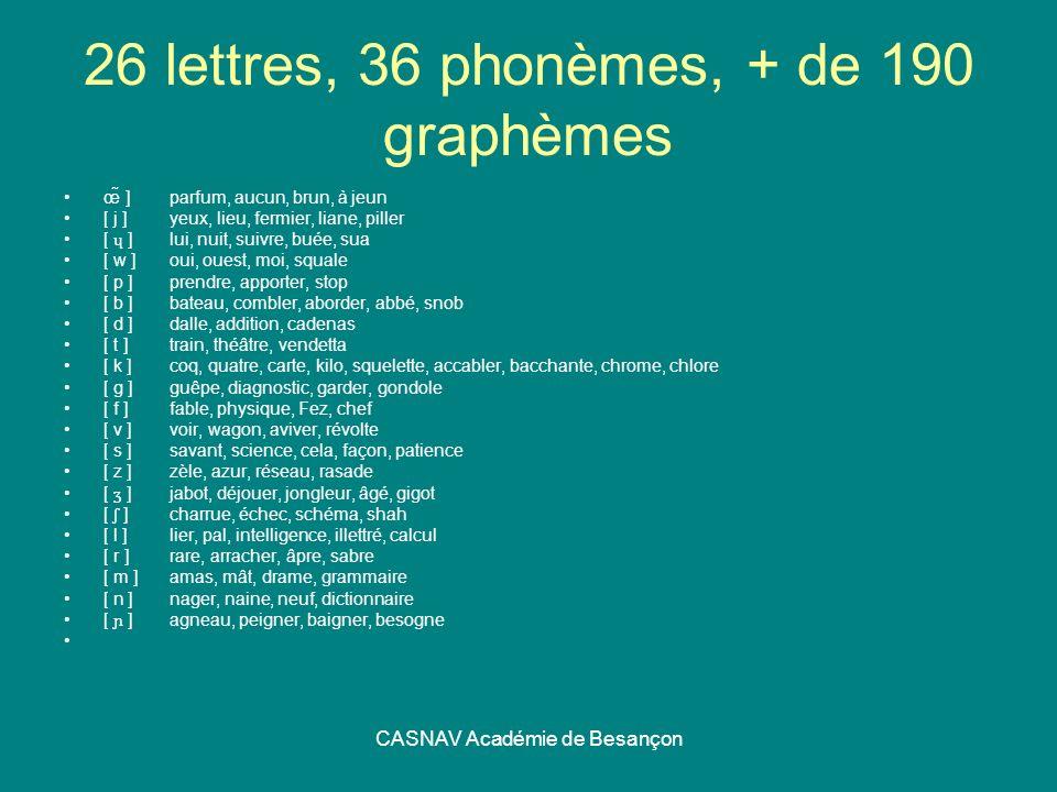26 lettres, 36 phonèmes, + de 190 graphèmes