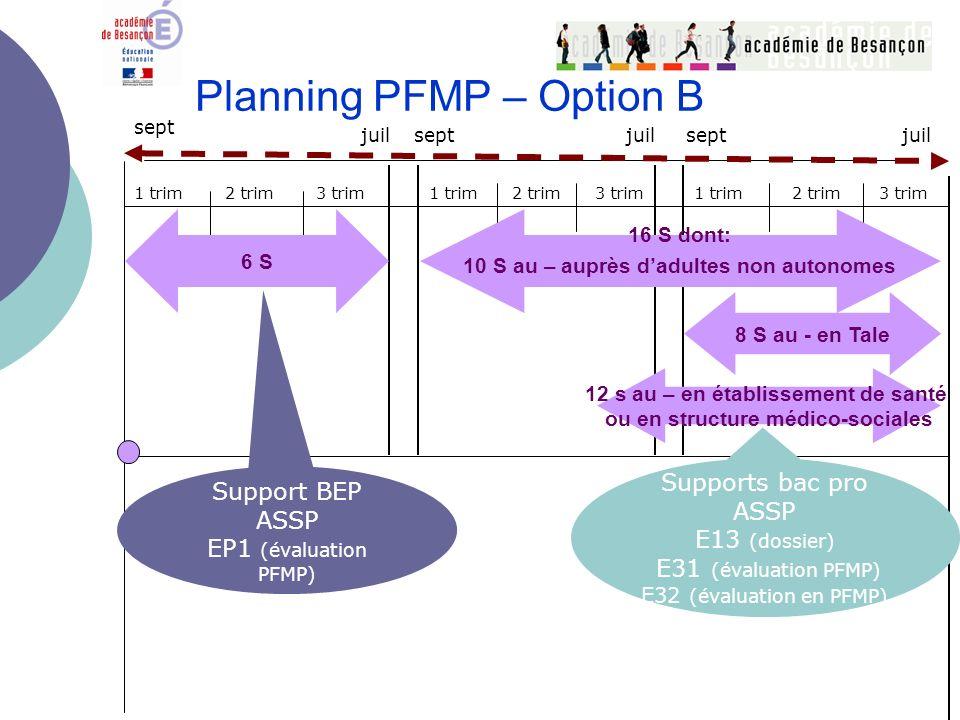 Planning PFMP – Option B