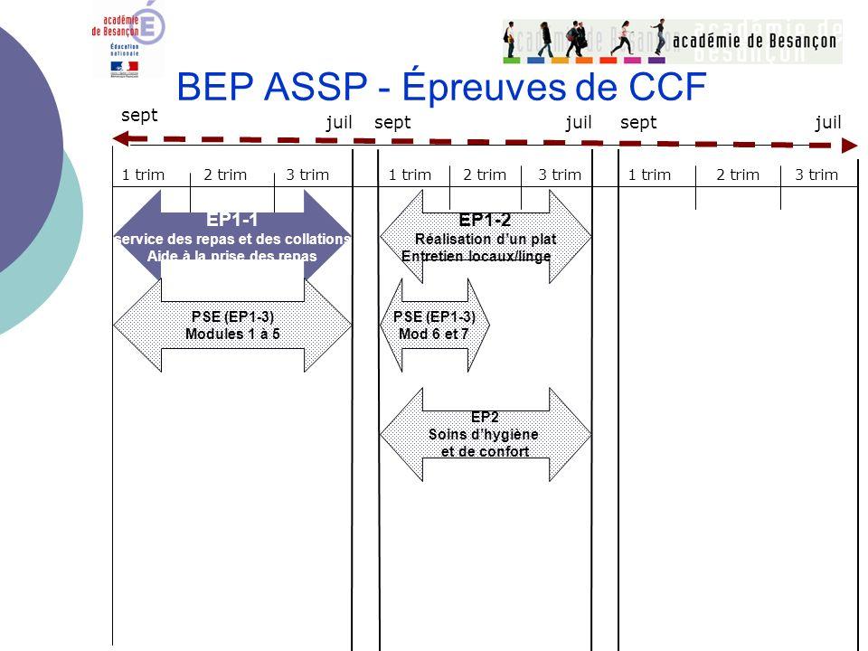BEP ASSP - Épreuves de CCF