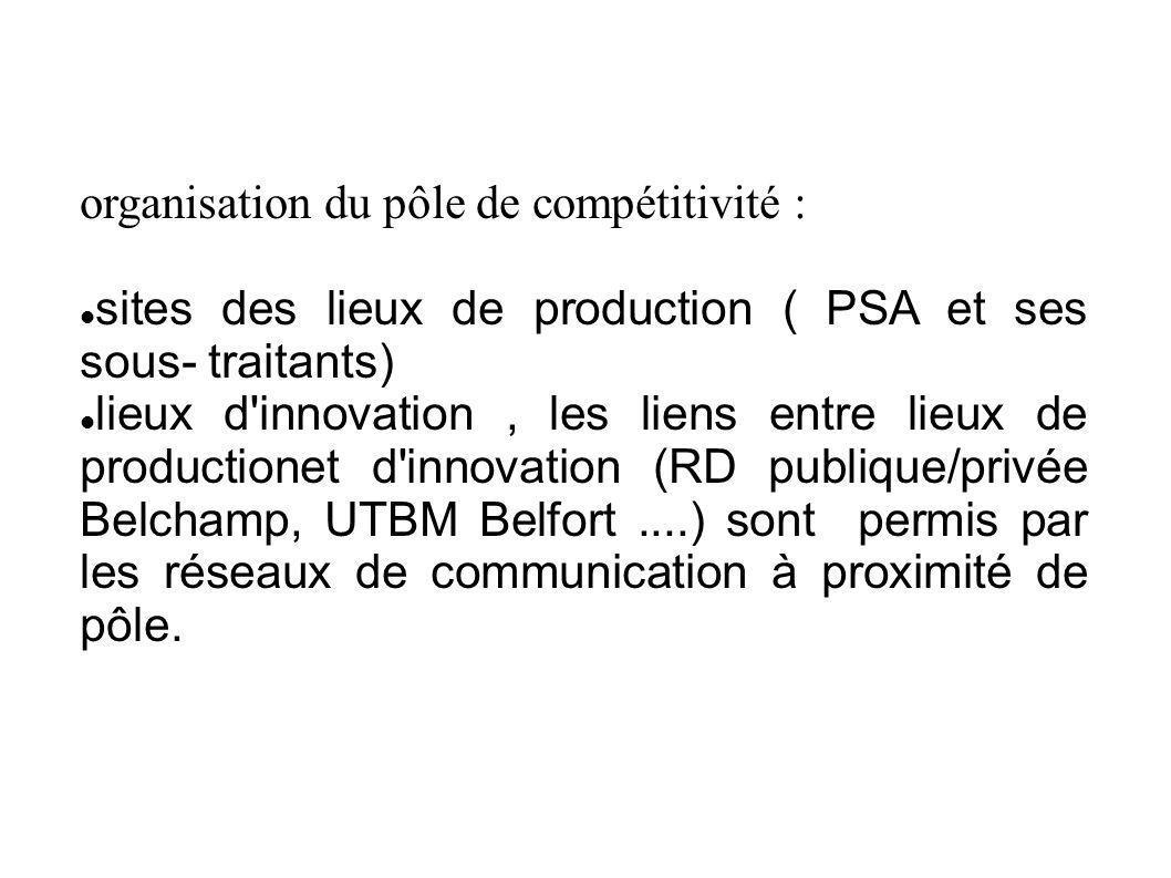 organisation du pôle de compétitivité :