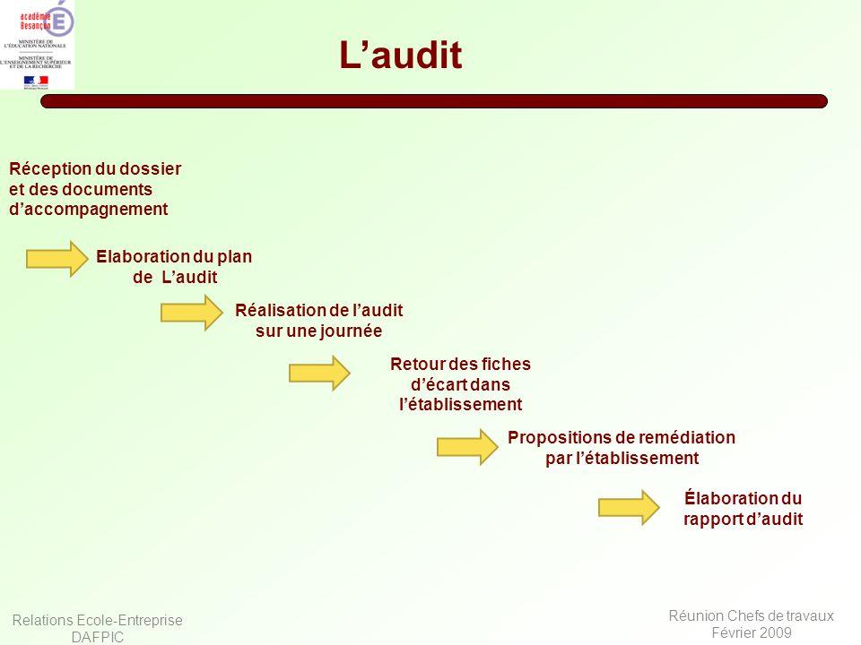 L'audit Réception du dossier et des documents d'accompagnement