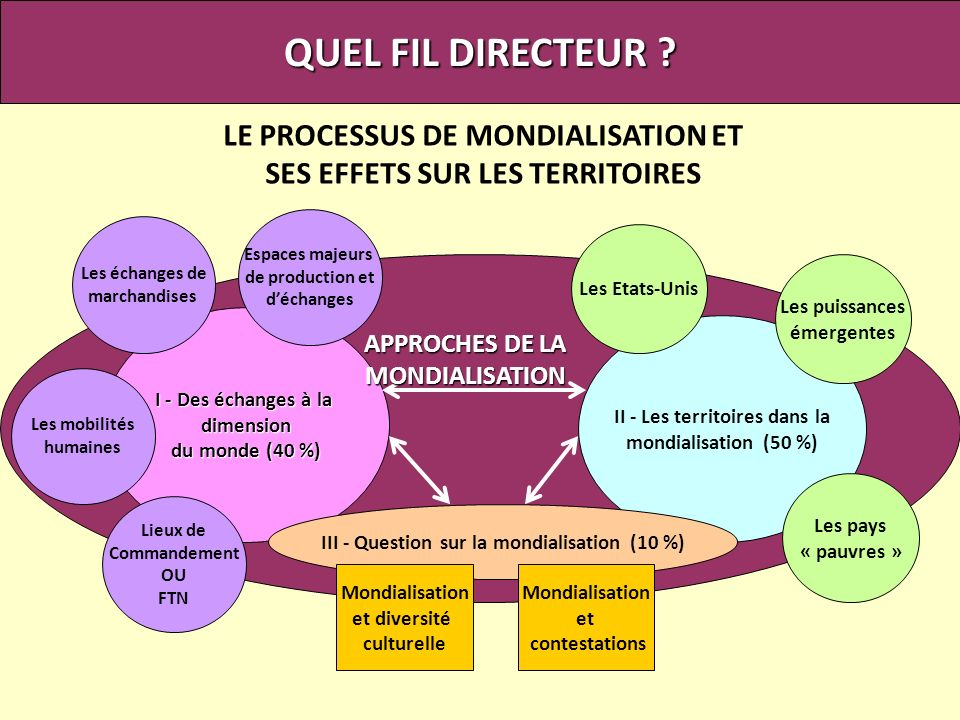 QUEL FIL DIRECTEUR LE PROCESSUS DE MONDIALISATION ET
