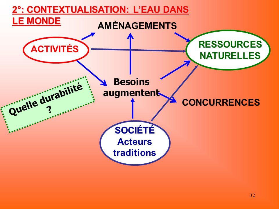 2°: CONTEXTUALISATION: L'EAU DANS LE MONDE