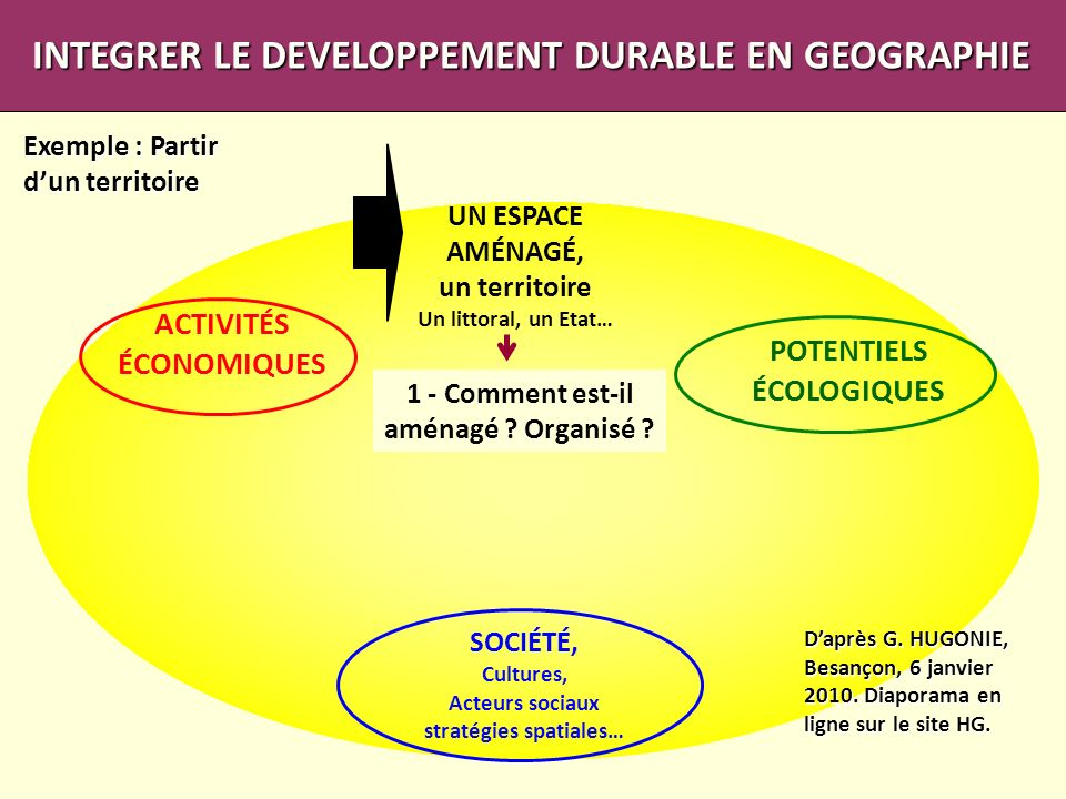 INTEGRER LE DEVELOPPEMENT DURABLE EN GEOGRAPHIE