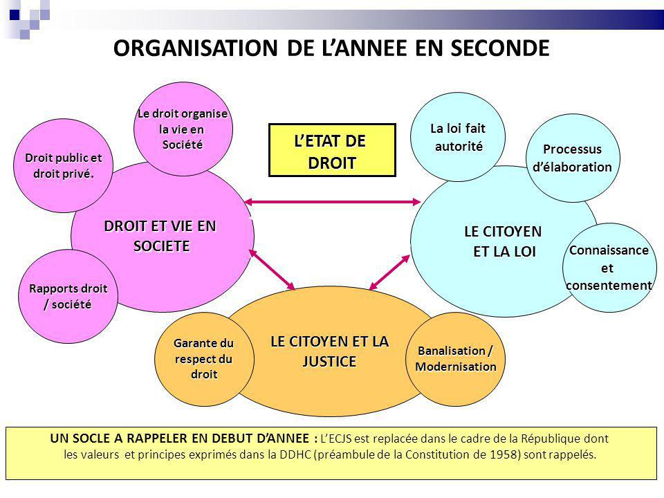 ORGANISATION DE L'ANNEE EN SECONDE