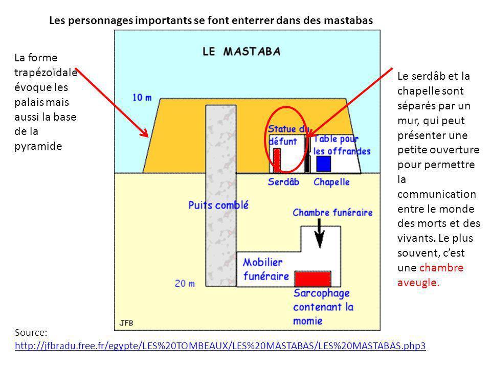 Les personnages importants se font enterrer dans des mastabas