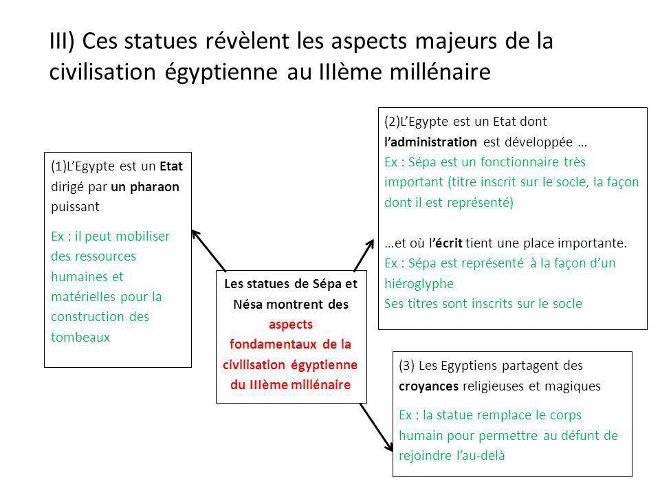 III) Ces statues révèlent les aspects majeurs de la civilisation égyptienne au IIIème millénaire