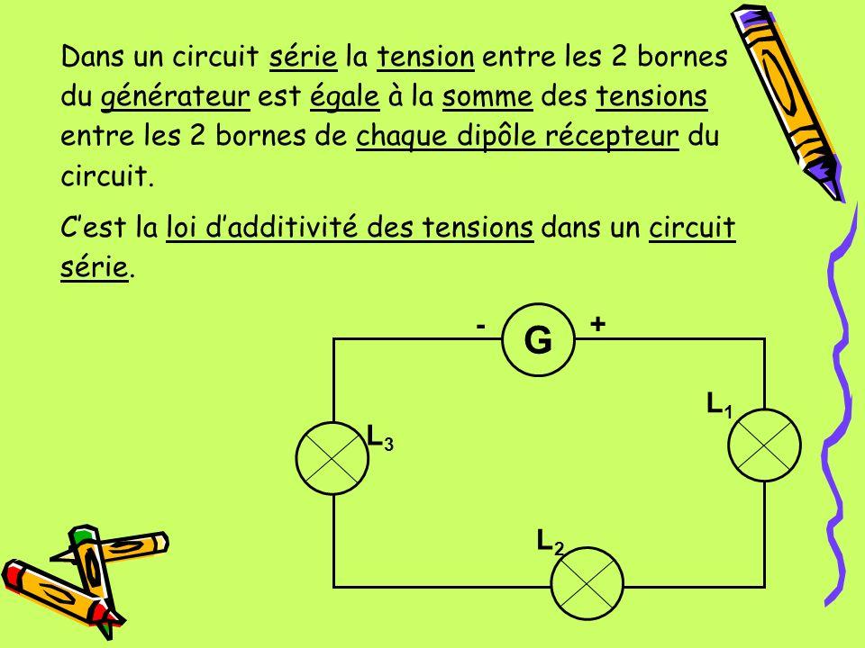 Dans un circuit série la tension entre les 2 bornes du générateur est égale à la somme des tensions entre les 2 bornes de chaque dipôle récepteur du circuit.