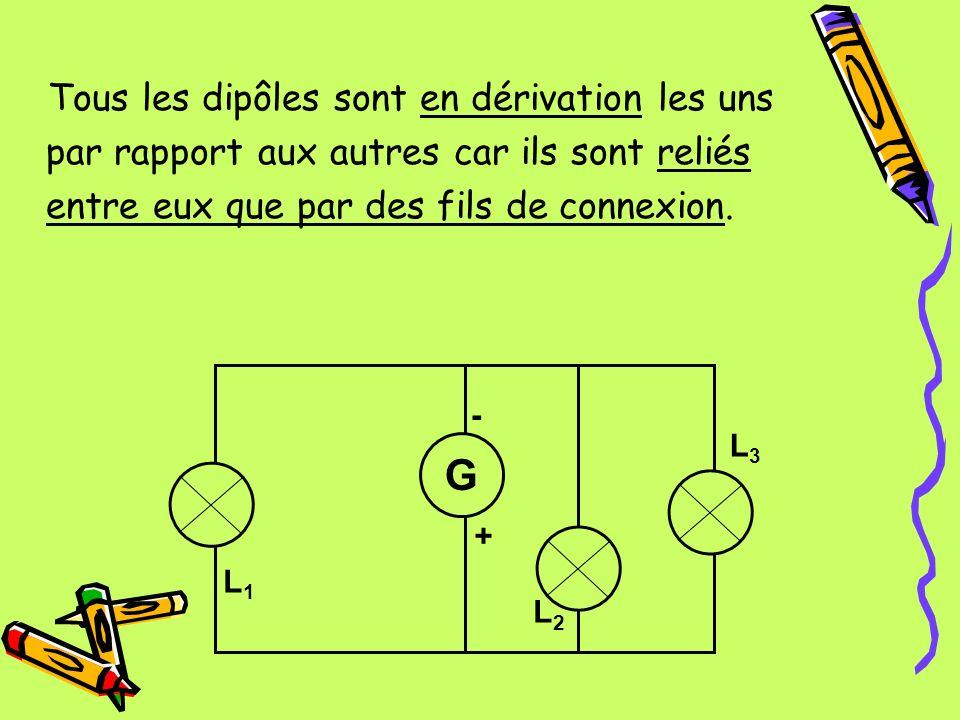 Tous les dipôles sont en dérivation les uns par rapport aux autres car ils sont reliés entre eux que par des fils de connexion.
