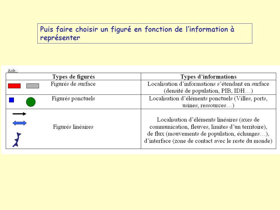Puis faire choisir un figuré en fonction de l'information à représenter