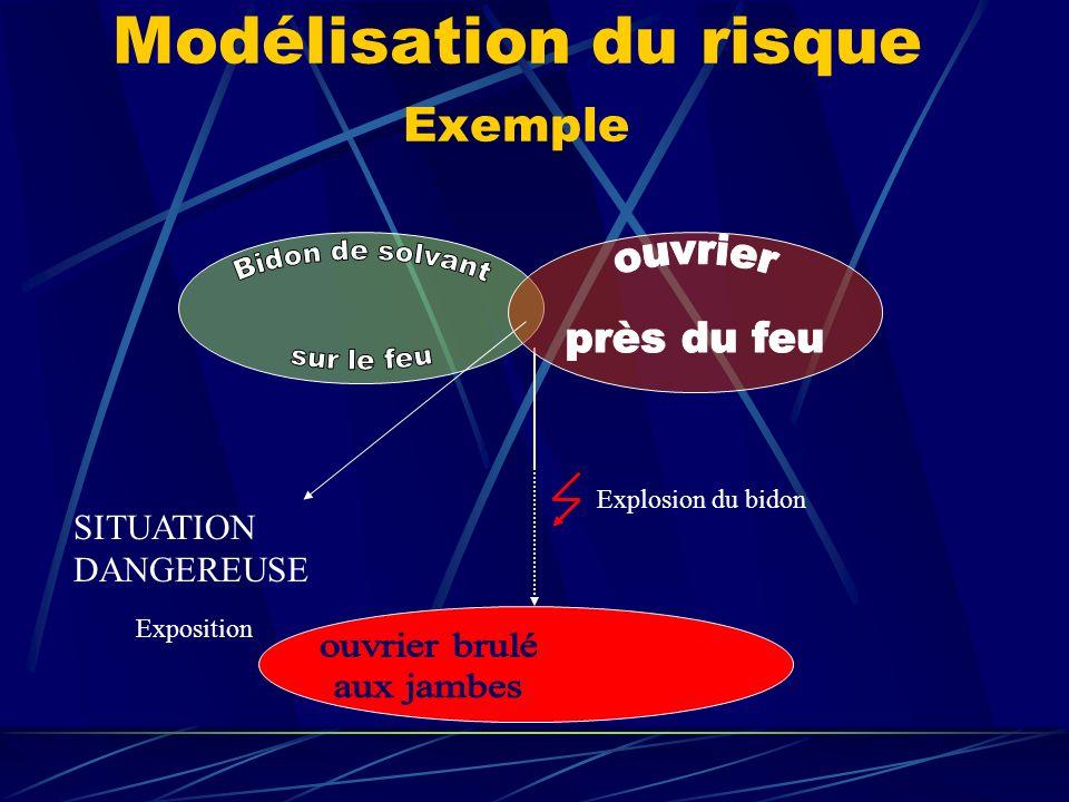 Modélisation du risque Exemple