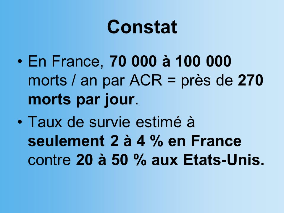 Constat En France, 70 000 à 100 000 morts / an par ACR = près de 270 morts par jour.