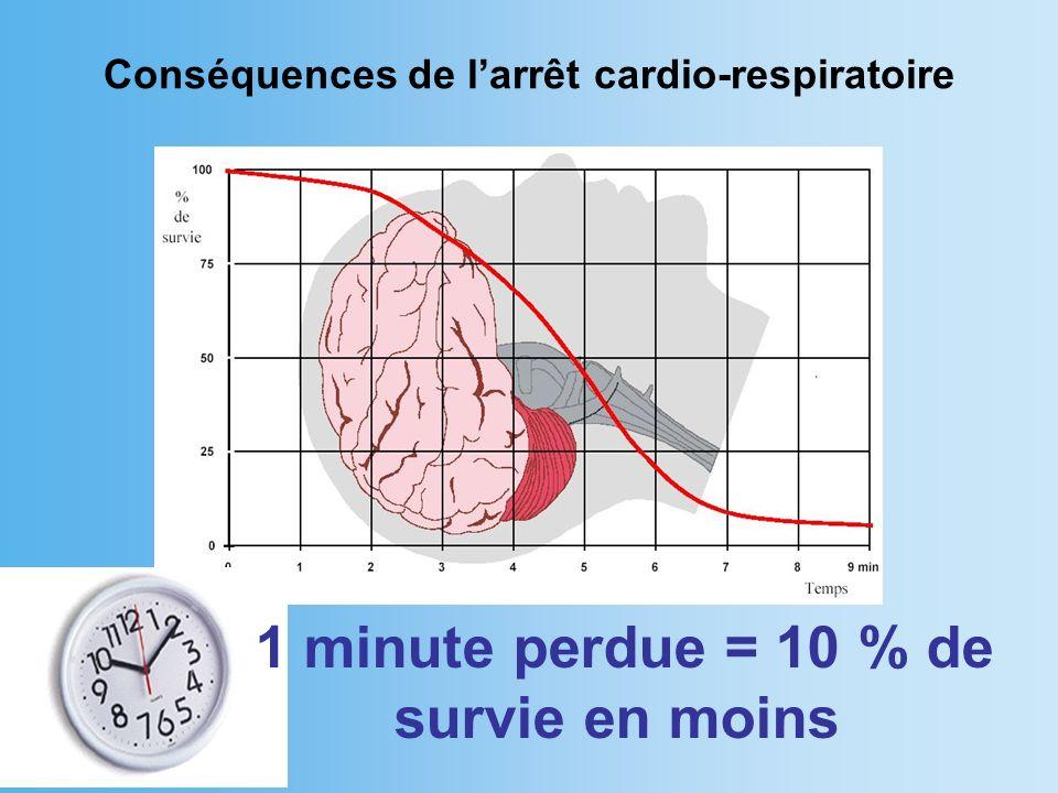 Conséquences de l'arrêt cardio-respiratoire