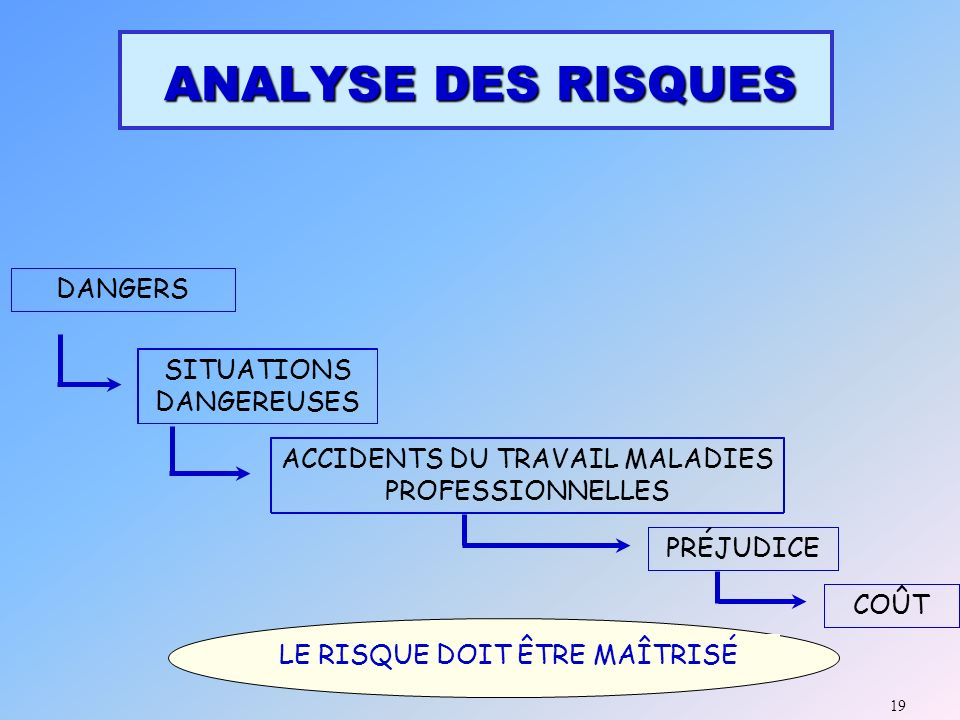 ANALYSE DES RISQUES DANGERS SITUATIONS DANGEREUSES