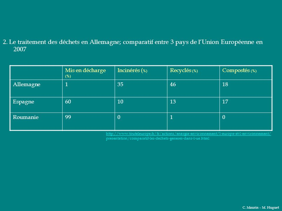2. Le traitement des déchets en Allemagne; comparatif entre 3 pays de l'Union Européenne en 2007