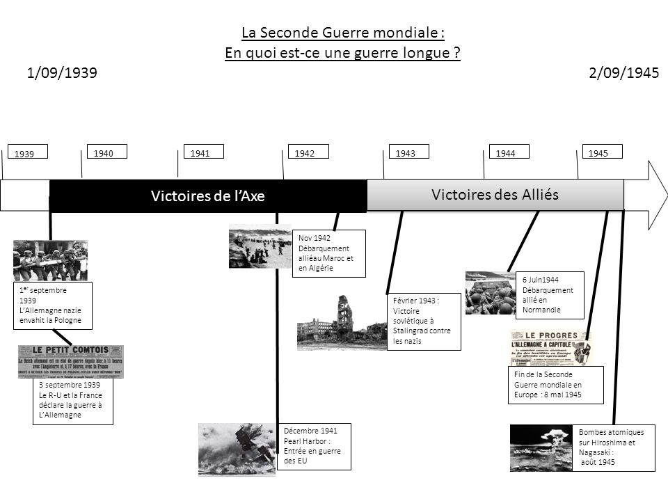 La Seconde Guerre mondiale : En quoi est-ce une guerre longue
