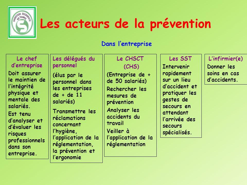 Les acteurs de la prévention