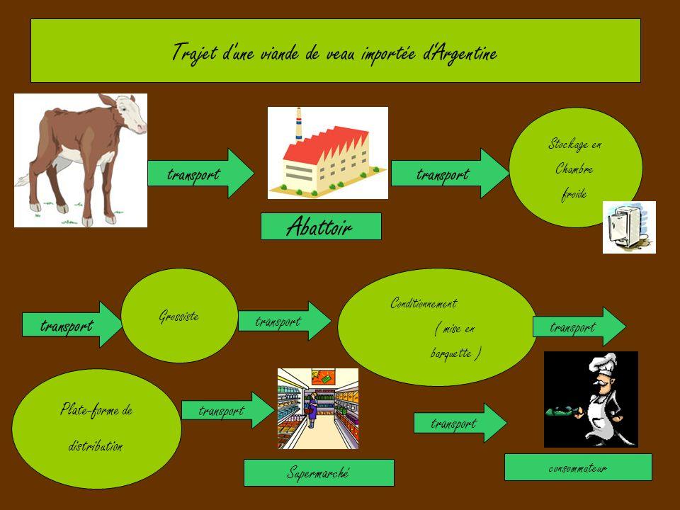 Abattoir Trajet d une viande de veau importée d'Argentine transport
