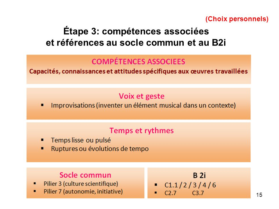 Étape 3: compétences associées et références au socle commun et au B2i