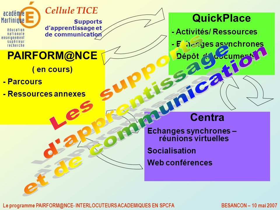 Supports d'apprentissage et de communication
