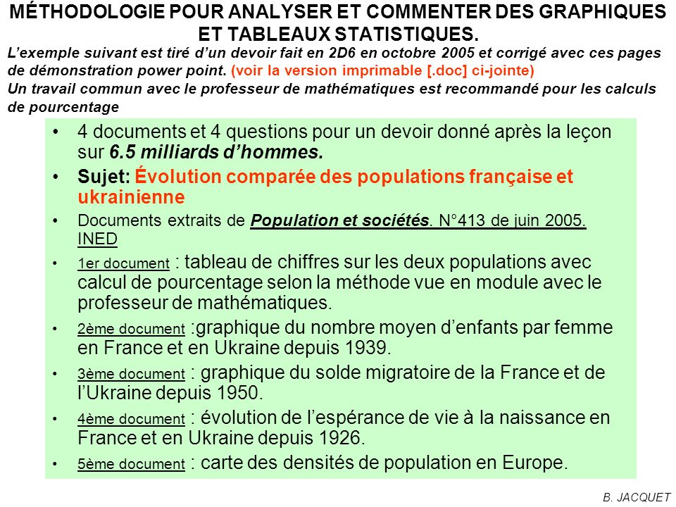 Sujet: Évolution comparée des populations française et ukrainienne