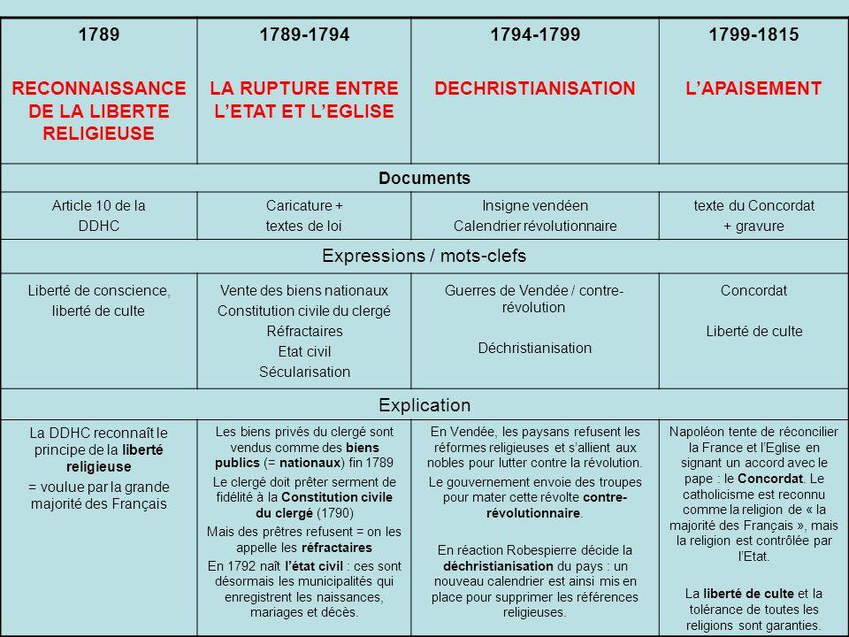 RECONNAISSANCE DE LA LIBERTE RELIGIEUSE 1789-1794
