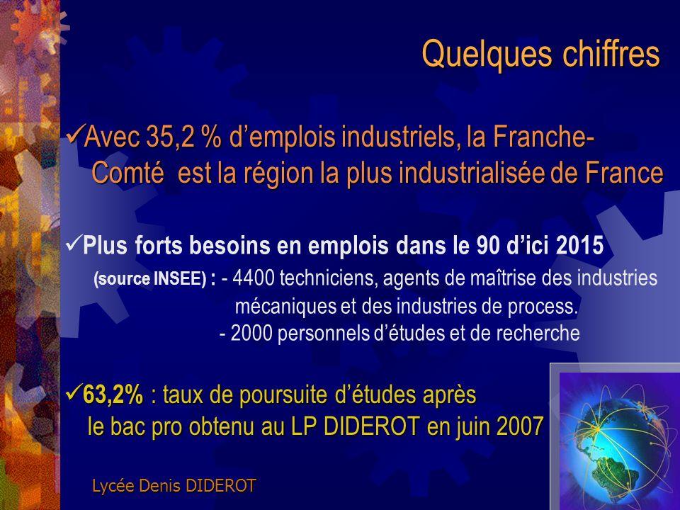 Quelques chiffres Avec 35,2 % d'emplois industriels, la Franche- Comté est la région la plus industrialisée de France.