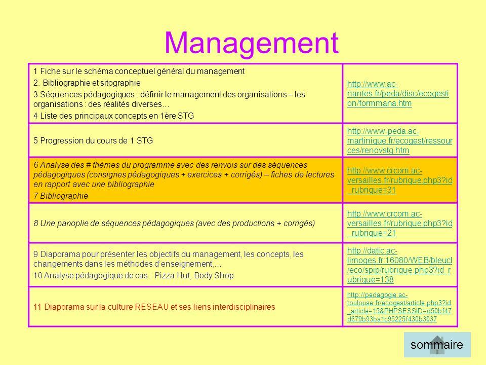 Management 1 Fiche sur le schéma conceptuel général du management. 2. Bibliographie et sitographie.